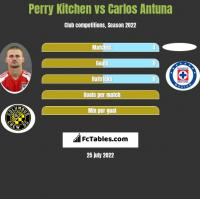 Perry Kitchen vs Carlos Antuna h2h player stats