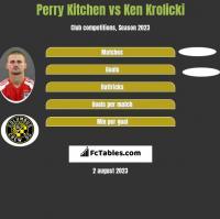 Perry Kitchen vs Ken Krolicki h2h player stats