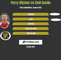 Perry Kitchen vs Emil Cuello h2h player stats