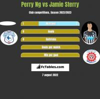 Perry Ng vs Jamie Sterry h2h player stats