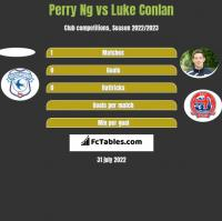 Perry Ng vs Luke Conlan h2h player stats