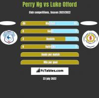 Perry Ng vs Luke Offord h2h player stats