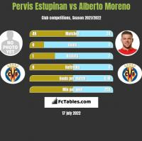 Pervis Estupinan vs Alberto Moreno h2h player stats