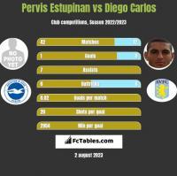 Pervis Estupinan vs Diego Carlos h2h player stats