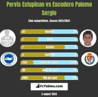 Pervis Estupinan vs Escudero Palomo Sergio h2h player stats