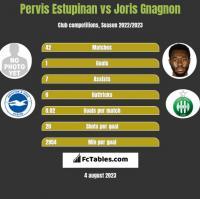 Pervis Estupinan vs Joris Gnagnon h2h player stats