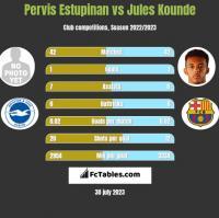 Pervis Estupinan vs Jules Kounde h2h player stats