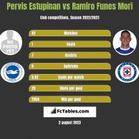 Pervis Estupinan vs Ramiro Funes Mori h2h player stats