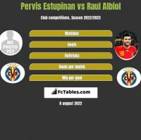 Pervis Estupinan vs Raul Albiol h2h player stats
