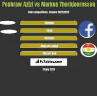Peshraw Azizi vs Markus Thorbjoernsson h2h player stats