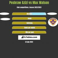 Peshraw Azizi vs Max Watson h2h player stats