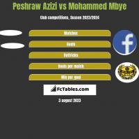 Peshraw Azizi vs Mohammed Mbye h2h player stats
