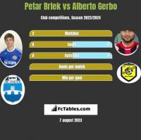 Petar Brlek vs Alberto Gerbo h2h player stats