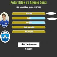 Petar Brlek vs Angelo Corsi h2h player stats