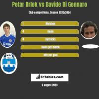 Petar Brlek vs Davide Di Gennaro h2h player stats