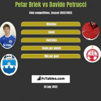 Petar Brlek vs Davide Petrucci h2h player stats