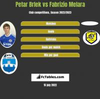 Petar Brlek vs Fabrizio Melara h2h player stats