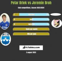 Petar Brlek vs Jeremie Broh h2h player stats