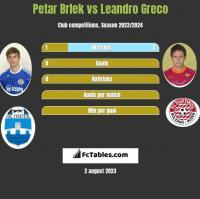 Petar Brlek vs Leandro Greco h2h player stats