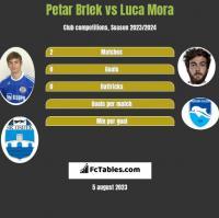 Petar Brlek vs Luca Mora h2h player stats