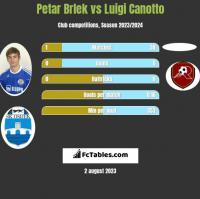 Petar Brlek vs Luigi Canotto h2h player stats