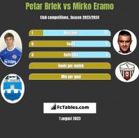 Petar Brlek vs Mirko Eramo h2h player stats
