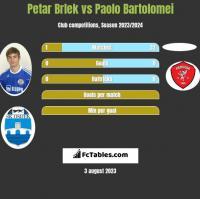 Petar Brlek vs Paolo Bartolomei h2h player stats