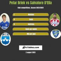 Petar Brlek vs Salvatore D'Elia h2h player stats
