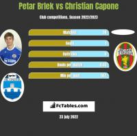 Petar Brlek vs Christian Capone h2h player stats