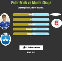 Petar Brlek vs Moutir Chaija h2h player stats
