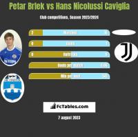 Petar Brlek vs Hans Nicolussi Caviglia h2h player stats