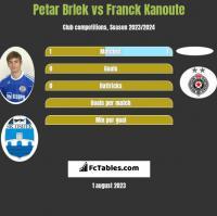 Petar Brlek vs Franck Kanoute h2h player stats