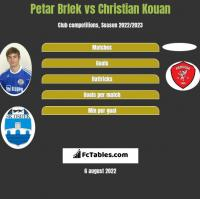Petar Brlek vs Christian Kouan h2h player stats
