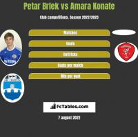 Petar Brlek vs Amara Konate h2h player stats