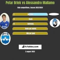 Petar Brlek vs Alessandro Mallamo h2h player stats