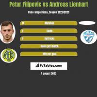 Petar Filipovic vs Andreas Lienhart h2h player stats