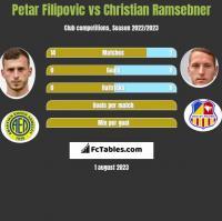 Petar Filipovic vs Christian Ramsebner h2h player stats