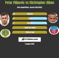 Petar Filipovic vs Christopher Dibon h2h player stats
