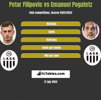 Petar Filipovic vs Emanuel Pogatetz h2h player stats