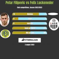 Petar Filipovic vs Felix Luckeneder h2h player stats