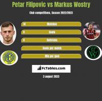 Petar Filipovic vs Markus Wostry h2h player stats