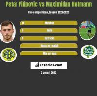 Petar Filipovic vs Maximilian Hofmann h2h player stats