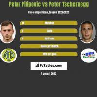 Petar Filipovic vs Peter Tschernegg h2h player stats