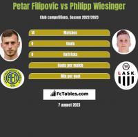 Petar Filipovic vs Philipp Wiesinger h2h player stats