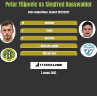 Petar Filipovic vs Siegfred Rasswalder h2h player stats