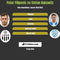 Petar Filipovic vs Stefan Rakowitz h2h player stats