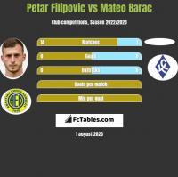 Petar Filipovic vs Mateo Barac h2h player stats