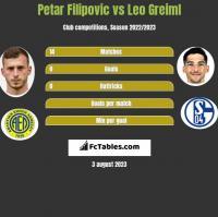 Petar Filipovic vs Leo Greiml h2h player stats