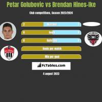 Petar Golubovic vs Brendan Hines-Ike h2h player stats