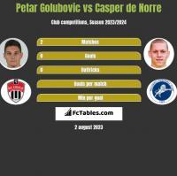 Petar Golubovic vs Casper de Norre h2h player stats